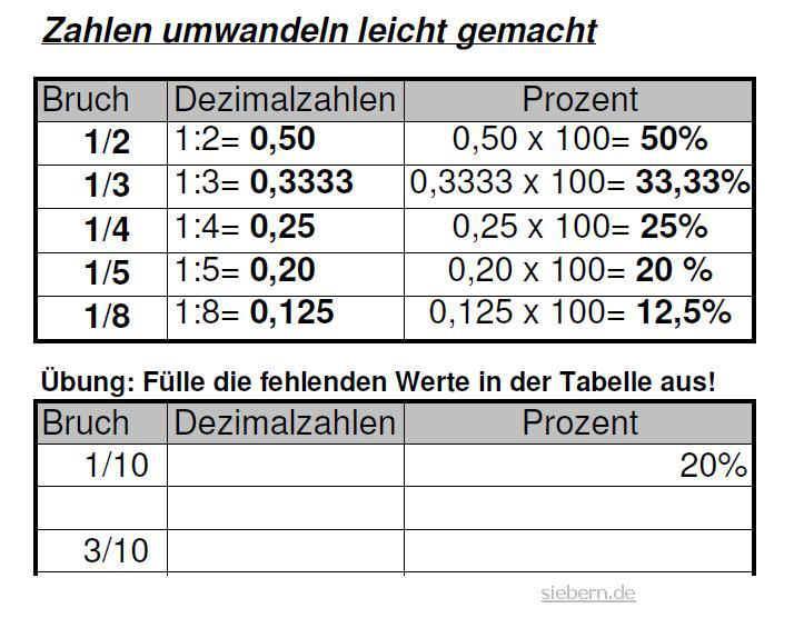 Grundlagen Bruche In Prozent.